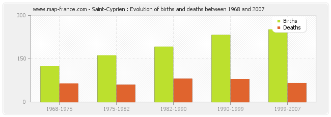 Saint-Cyprien : Evolution of births and deaths between 1968 and 2007