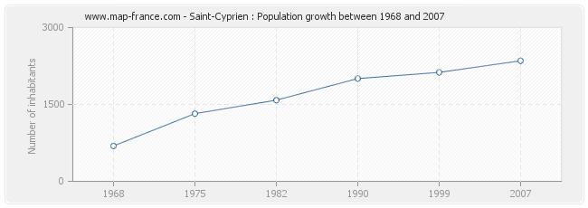 Population Saint-Cyprien