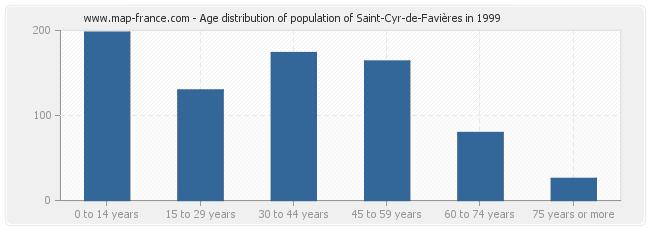 Age distribution of population of Saint-Cyr-de-Favières in 1999
