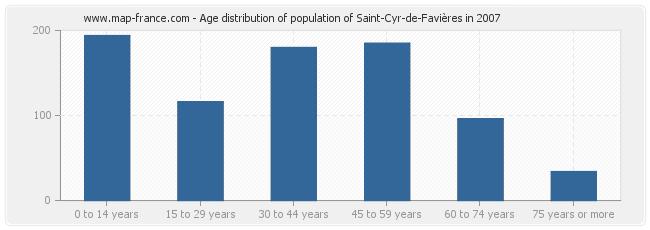 Age distribution of population of Saint-Cyr-de-Favières in 2007