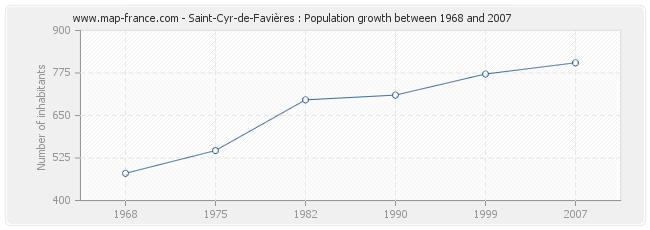 Population Saint-Cyr-de-Favières
