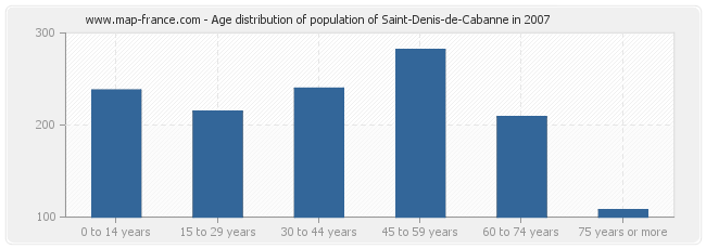 Age distribution of population of Saint-Denis-de-Cabanne in 2007