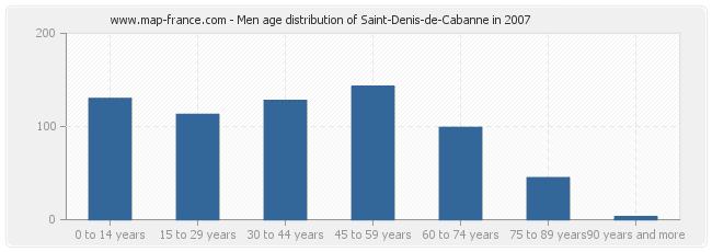 Men age distribution of Saint-Denis-de-Cabanne in 2007