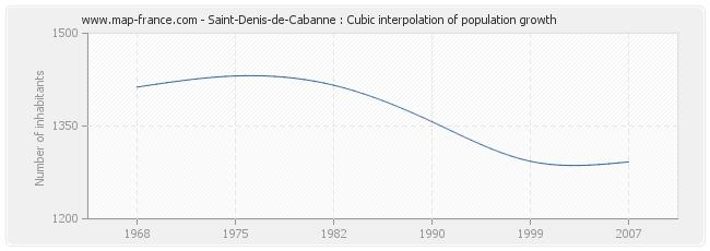 Saint-Denis-de-Cabanne : Cubic interpolation of population growth