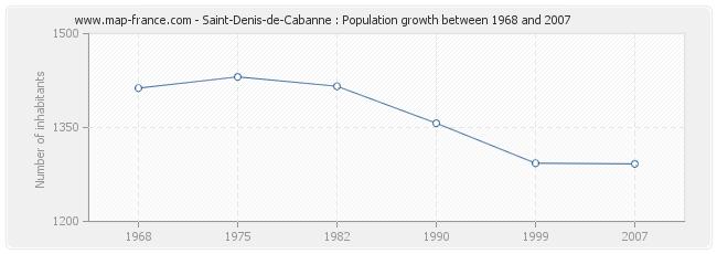 Population Saint-Denis-de-Cabanne