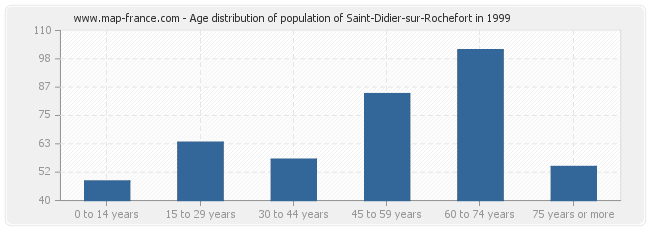 Age distribution of population of Saint-Didier-sur-Rochefort in 1999