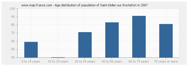 Age distribution of population of Saint-Didier-sur-Rochefort in 2007