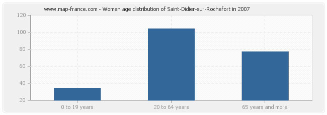 Women age distribution of Saint-Didier-sur-Rochefort in 2007