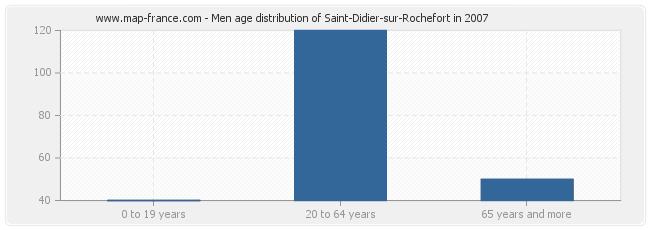 Men age distribution of Saint-Didier-sur-Rochefort in 2007