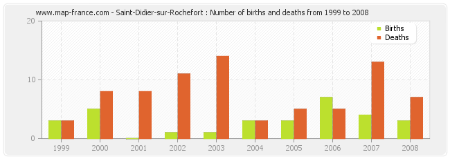 Saint-Didier-sur-Rochefort : Number of births and deaths from 1999 to 2008