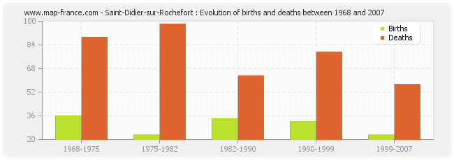 Saint-Didier-sur-Rochefort : Evolution of births and deaths between 1968 and 2007