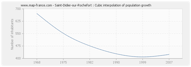 Saint-Didier-sur-Rochefort : Cubic interpolation of population growth
