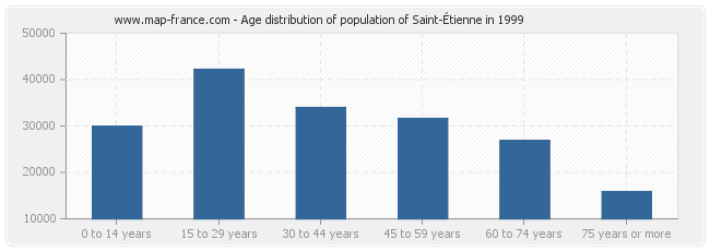 Age distribution of population of Saint-Étienne in 1999
