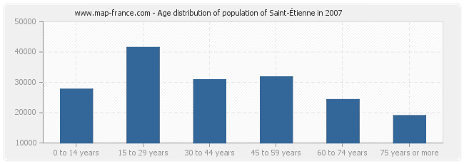 Age distribution of population of Saint-Étienne in 2007