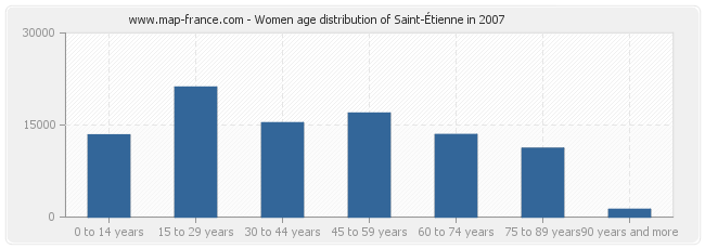 Women age distribution of Saint-Étienne in 2007