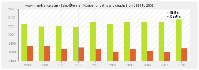 Saint-Étienne : Number of births and deaths from 1999 to 2008