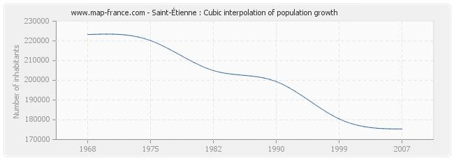 Saint-Étienne : Cubic interpolation of population growth