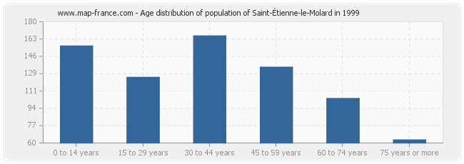 Age distribution of population of Saint-Étienne-le-Molard in 1999