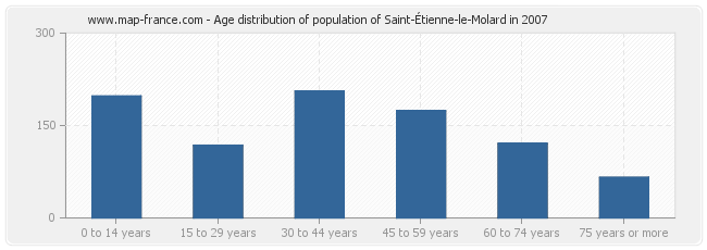 Age distribution of population of Saint-Étienne-le-Molard in 2007