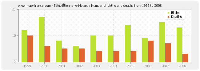 Saint-Étienne-le-Molard : Number of births and deaths from 1999 to 2008