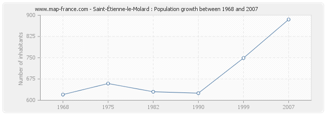 Population Saint-Étienne-le-Molard