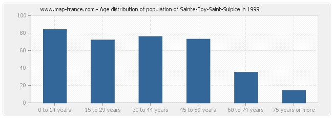 Age distribution of population of Sainte-Foy-Saint-Sulpice in 1999