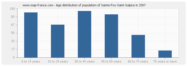 Age distribution of population of Sainte-Foy-Saint-Sulpice in 2007