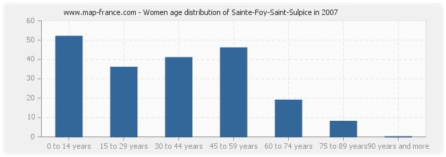 Women age distribution of Sainte-Foy-Saint-Sulpice in 2007