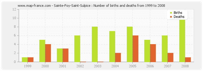 Sainte-Foy-Saint-Sulpice : Number of births and deaths from 1999 to 2008