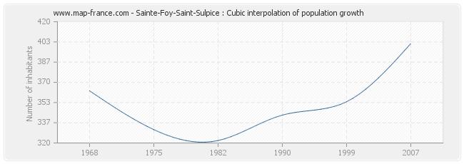 Sainte-Foy-Saint-Sulpice : Cubic interpolation of population growth