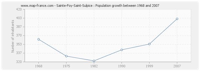 Population Sainte-Foy-Saint-Sulpice