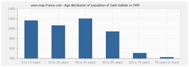 Age distribution of population of Saint-Galmier in 1999
