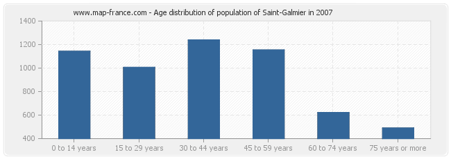 Age distribution of population of Saint-Galmier in 2007