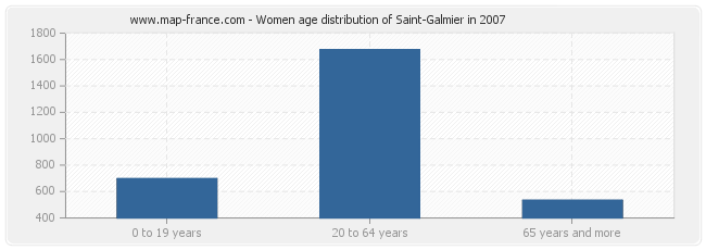 Women age distribution of Saint-Galmier in 2007