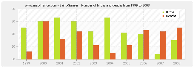 Saint-Galmier : Number of births and deaths from 1999 to 2008