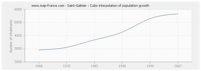 Saint-Galmier : Cubic interpolation of population growth