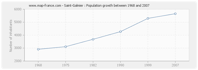 Population Saint-Galmier