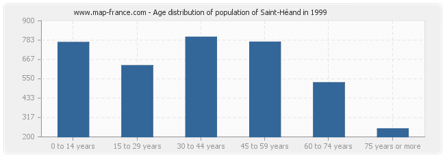 Age distribution of population of Saint-Héand in 1999