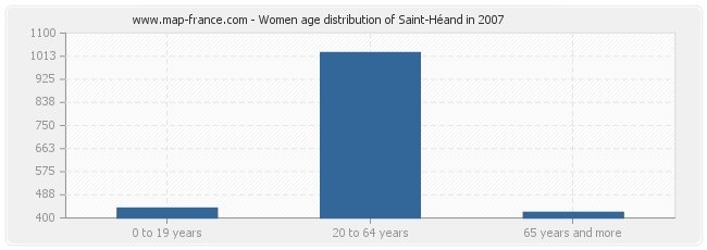 Women age distribution of Saint-Héand in 2007