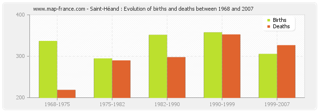 Saint-Héand : Evolution of births and deaths between 1968 and 2007