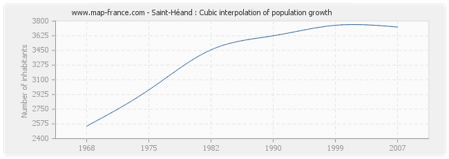 Saint-Héand : Cubic interpolation of population growth