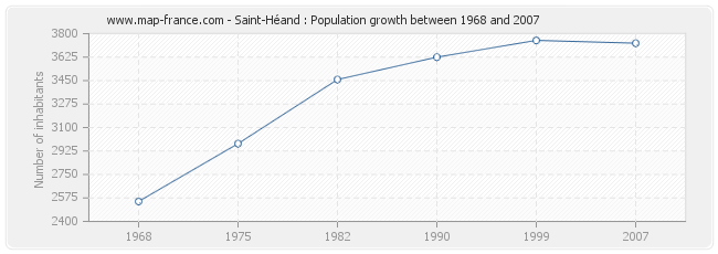 Population Saint-Héand