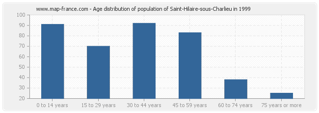Age distribution of population of Saint-Hilaire-sous-Charlieu in 1999