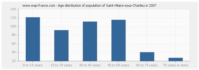 Age distribution of population of Saint-Hilaire-sous-Charlieu in 2007