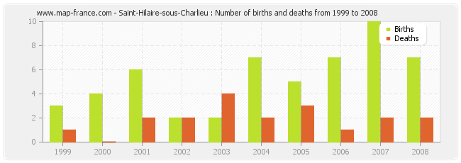 Saint-Hilaire-sous-Charlieu : Number of births and deaths from 1999 to 2008