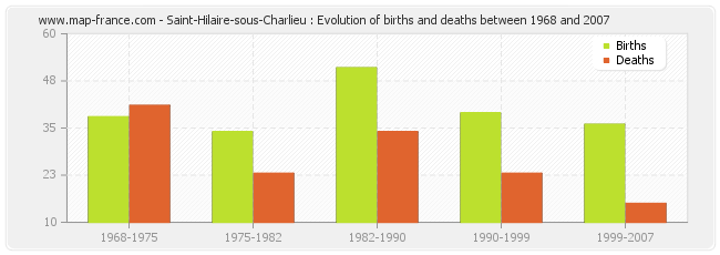 Saint-Hilaire-sous-Charlieu : Evolution of births and deaths between 1968 and 2007