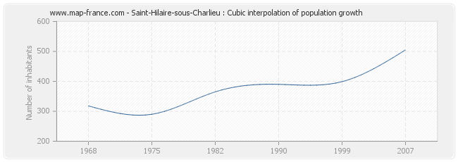 Saint-Hilaire-sous-Charlieu : Cubic interpolation of population growth