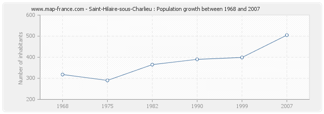 Population Saint-Hilaire-sous-Charlieu