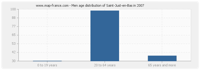 Men age distribution of Saint-Just-en-Bas in 2007