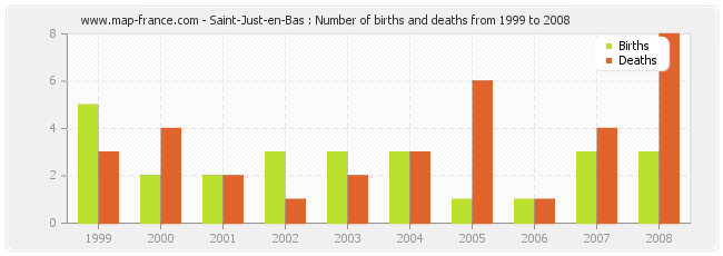 Saint-Just-en-Bas : Number of births and deaths from 1999 to 2008